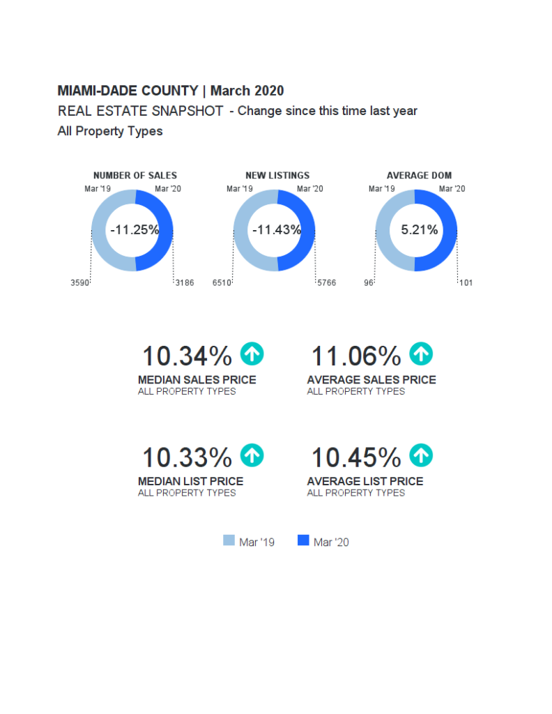 MD - 3 Miami-Dade March 2020 Snapshot